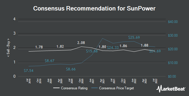 Analyst Recommendations for SunPower (NASDAQ:SPWR)