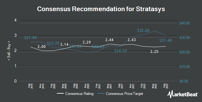 Analyst Recommendations for Stratasys (NASDAQ:SSYS)
