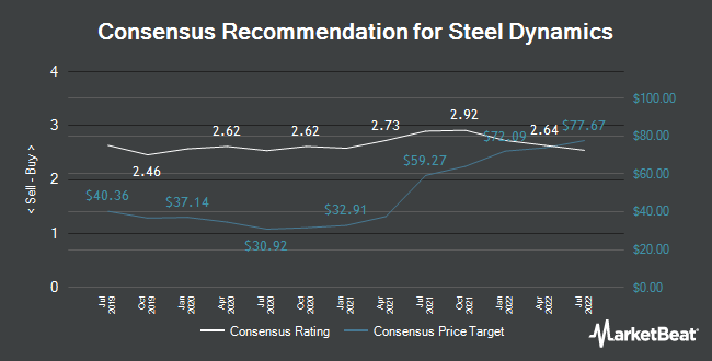 Analyst Recommendations for Steel Dynamics (NASDAQ:STLD)
