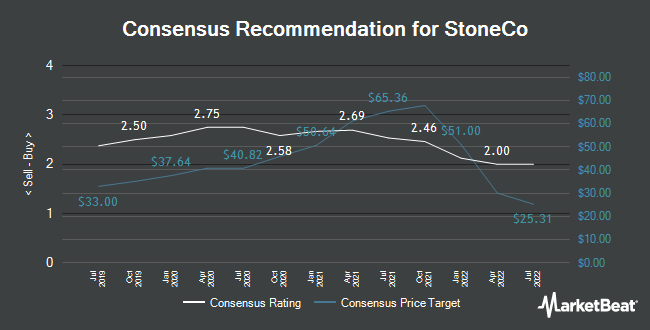 Analyst Recommendations for StoneCo (NASDAQ:STNE)