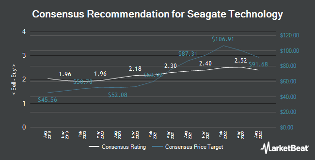 Analyst Recommendations for Seagate Technology (NASDAQ:STX)