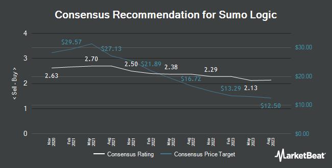 Analyst Recommendations for Sumo Logic (NASDAQ:SUMO)
