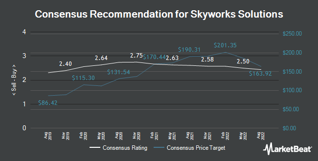Analyst Recommendations for Skyworks Solutions (NASDAQ:SWKS)