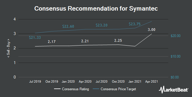 Analyst Recommendations for Symantec (NASDAQ:SYMC)