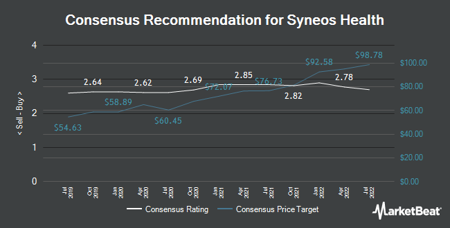 Analyst Recommendations for Syneos Health (NASDAQ:SYNH)