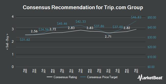 Analyst Recommendations for Trip.com Group (NASDAQ:TCOM)