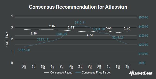 Analyst Recommendations for Atlassian (NASDAQ:TEAM)