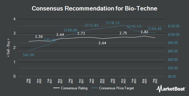 Analyst Recommendations for Bio-Techne (NASDAQ:TECH)