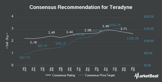 Analyst Recommendations for Teradyne (NASDAQ:TER)
