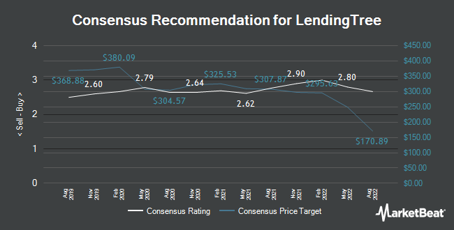 Analyst Recommendations for Lendingtree (NASDAQ:TREE)