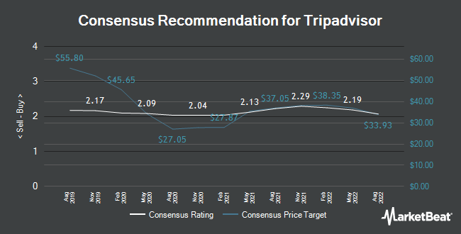 Analyst Recommendations for Tripadvisor (NASDAQ:TRIP)