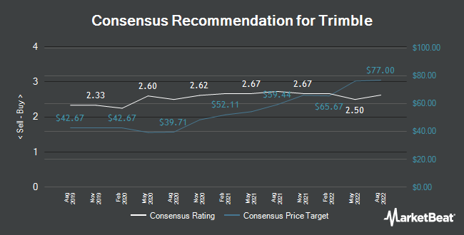 Analyst Recommendations for Trimble (NASDAQ:TRMB)