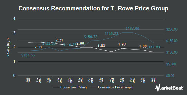 Analyst Recommendations for T. Rowe Price Group (NASDAQ:TROW)