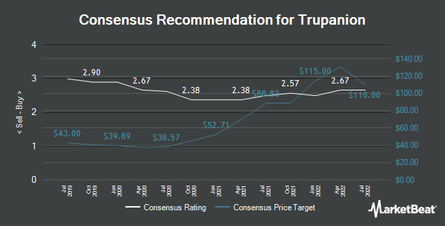 Analyst Recommendations for Trupanion (NASDAQ:TRUP)