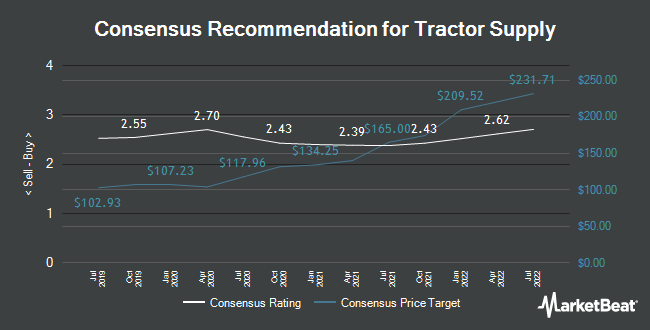 Analyst Recommendations for Tractor Supply (NASDAQ:TSCO)
