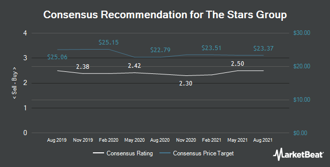 Analyst Recommendations for Stars Group (NASDAQ:TSG)