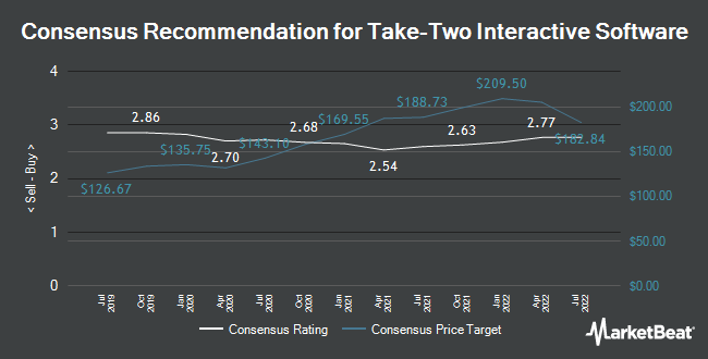 Analyst Recommendations for TAKE-TWO INTERACTIVE SOFTWARE (NASDAQ:TTWO)