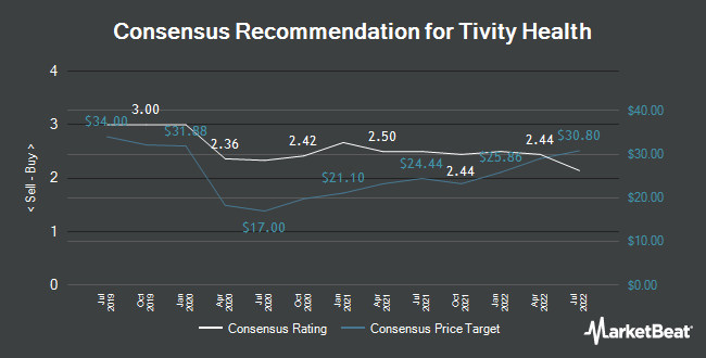 Analyst Recommendations for Tivity Health (NASDAQ:TVTY)