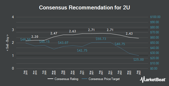 Analyst Recommendations for 2U (NASDAQ:TWOU)