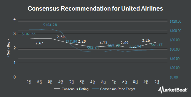 Analyst Recommendations for United Continental (NASDAQ:UAL)
