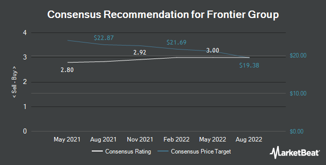 Analyst Recommendations for Frontier Group (NASDAQ:ULCC)