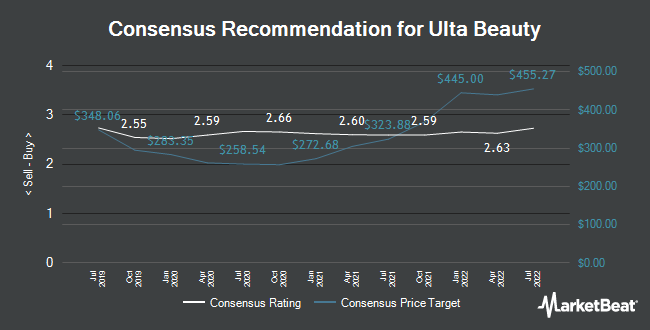 Analyst Recommendations for Ulta Beauty (NASDAQ:ULTA)