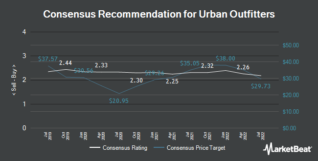 Analyst Recommendations for Urban Outfitters (NASDAQ:URBN)