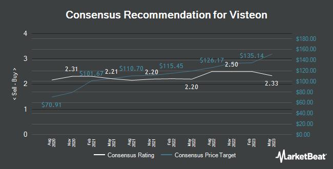 Analyst Recommendations for Visteon (NASDAQ:VC)