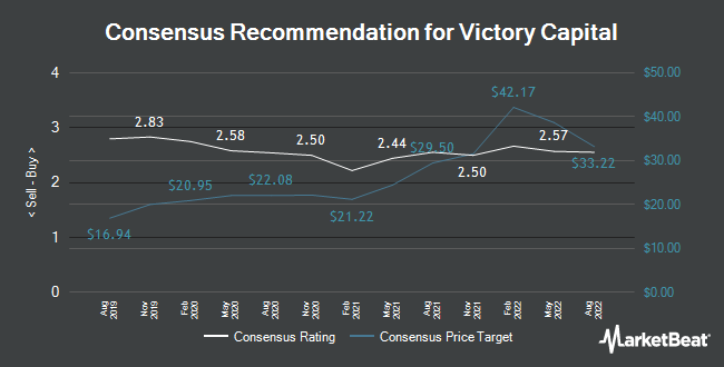 Analyst Recommendations for Victory Capital (NASDAQ:VCTR)