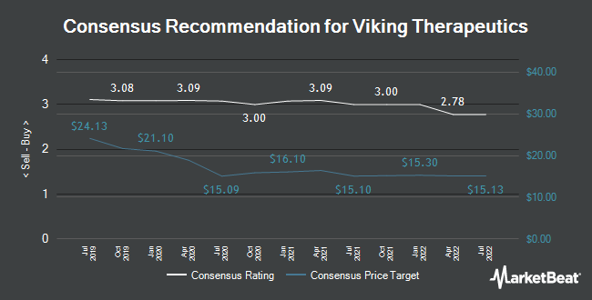Analyst Recommendations for Viking Therapeutics (NASDAQ:VKTX)