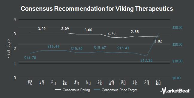 Analyst Recommendations for Viking Therapeutics (NASDAQ:VKTX)