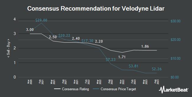 Analyst Recommendations for Velodyne Lidar (NASDAQ:VLDR)