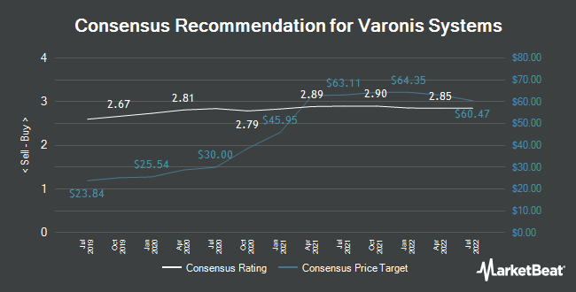 Analyst Recommendations for Varonis Systems (NASDAQ:VRNS)