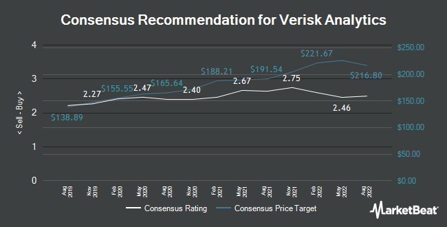 Analyst Recommendations for Verisk Analytics (NASDAQ:VRSK)