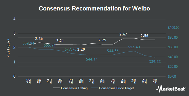 Analyst Recommendations for Weibo (NASDAQ:WB)