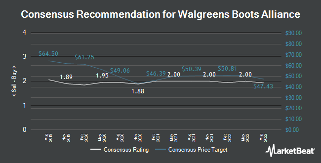 Analyst Recommendations for Walgreens Boots Alliance (NASDAQ:WBA)