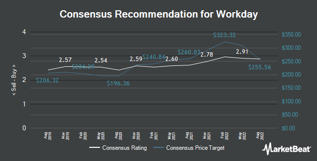 Analyst Recommendations for Workday (NASDAQ:WDAY)