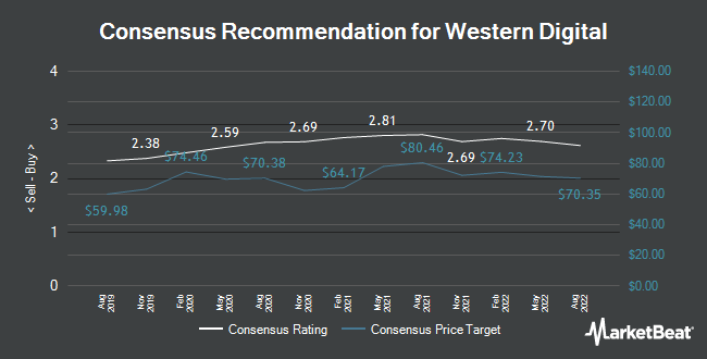 Analyst Recommendations for Western Digital (NASDAQ:WDC)