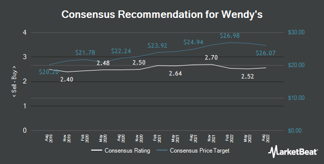 Analyst Recommendations for Wendys (NASDAQ:WEN)