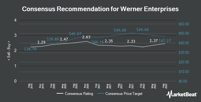 Analyst Recommendations for Werner Enterprises (NASDAQ:WERN)