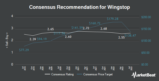Analyst Recommendations for Wingstop (NASDAQ:WING)