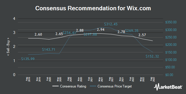 Analyst Recommendations for Wix.Com (NASDAQ:WIX)