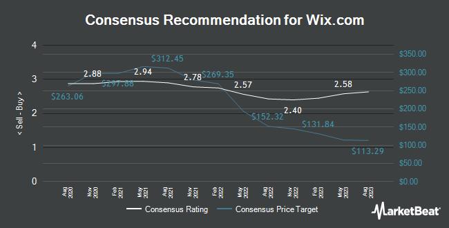 Analyst Recommendations for Wix.com (NASDAQ:WIX)