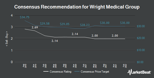 Analyst Recommendations for Wright Medical Group (NASDAQ:WMGI)