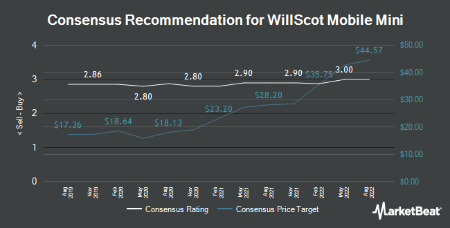 Analyst Recommendations for WillScot Mobile Mini (NASDAQ:WSC)
