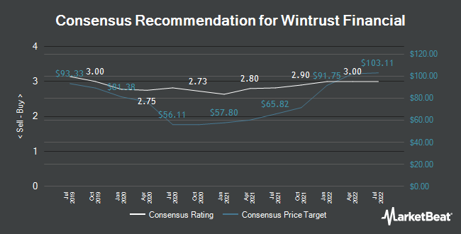 Analyst Recommendations for Wintrust Financial (NASDAQ:WTFC)