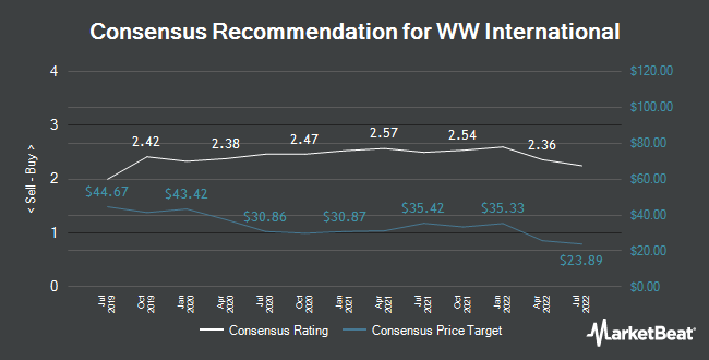 Analyst Recommendations for Weight Watchers International (NASDAQ:WW)