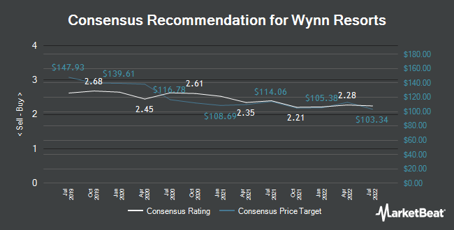 Analyst Recommendations for Wynn Resorts (NASDAQ:WYNN)