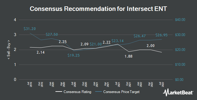 Analyst Recommendations for Intersect ENT (NASDAQ:XENT)