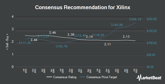 Analyst Recommendations for Xilinx (NASDAQ:XLNX)